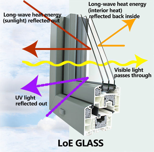 LoE Glass Blog